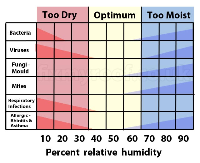 A handy little humidity chart