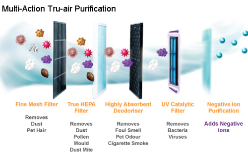 How to choose an air purifier The Air Geeks reviews of air