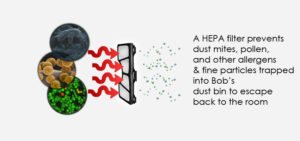The effectiveness of HEPA filters