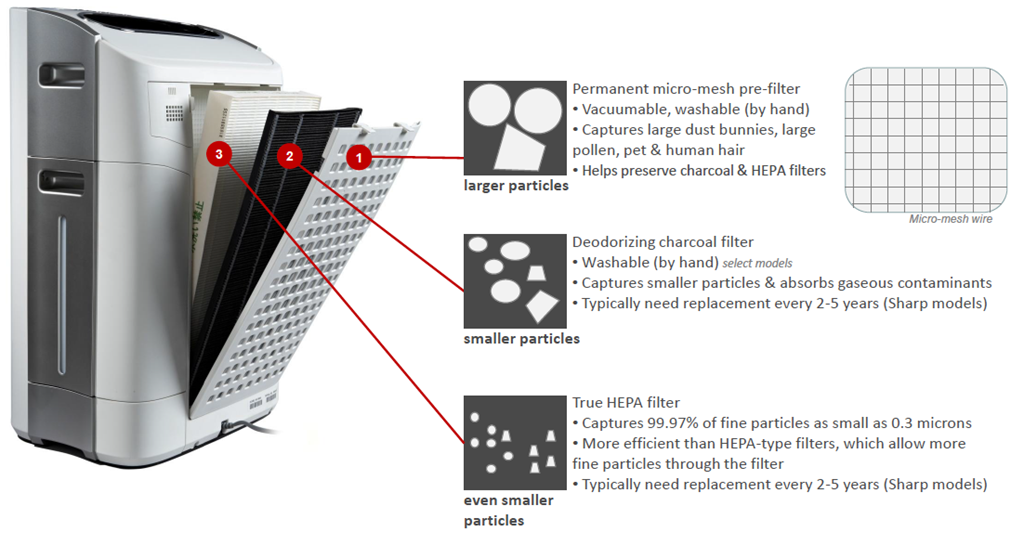 How HEPA filters work in a typical Air purifier