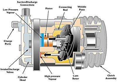 compressor air conditioner compressor a peek inside your ac unit \u2022 the air ac compressor diagram at mifinder.co