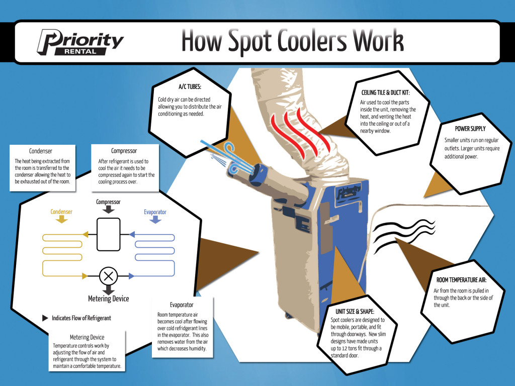 How a spot cooler work