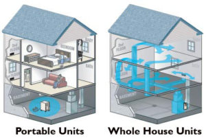 Whole home dehumidification: how it works!