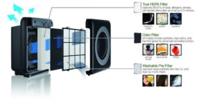 Air purifier from Coway!